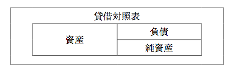 簿記3級の貸借対照表