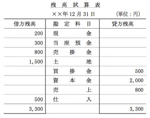 簿記3級の残高試算表