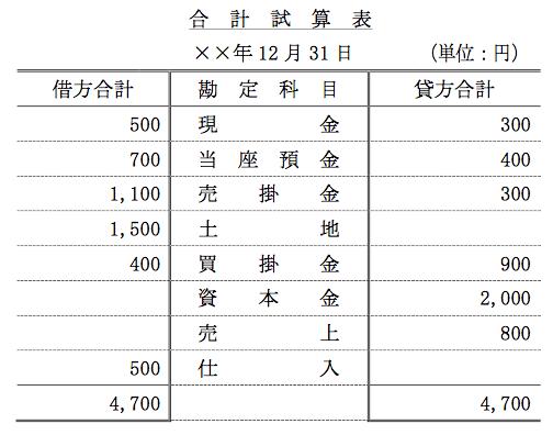 簿記3級の合計試算表