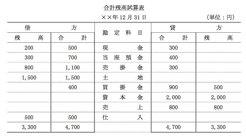簿記3級の合計残高試算表