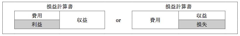 簿記3級の損益計算書