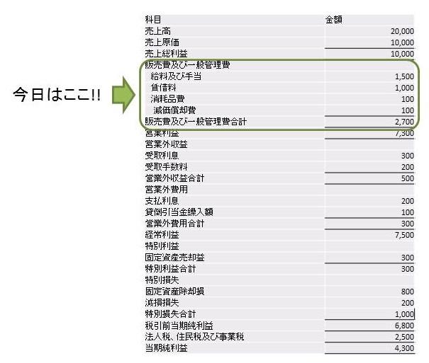 簿記の租税公課の説明