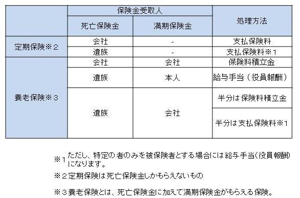 保険の会計処理の図