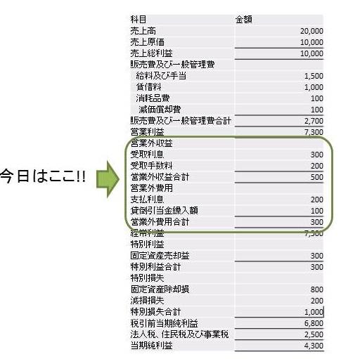 営業外損益の説明図