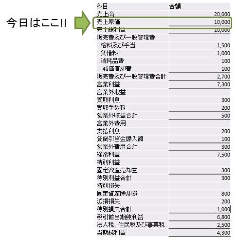 損益計算書の売上原価の説明