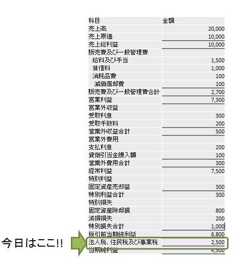 法人税、住民税、事業税の説明