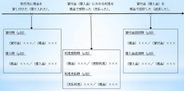 借入金・貸付金の流れ図